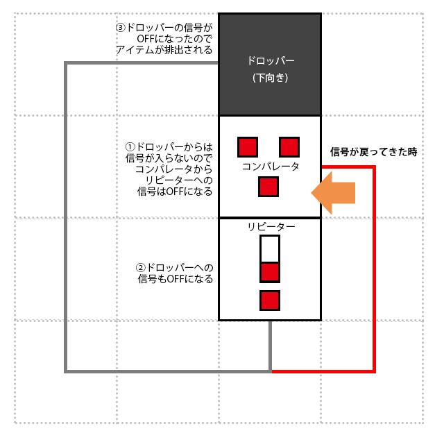 マインクラフト・回路模型3