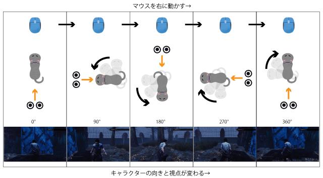 マウス動作とキャラクターの向き