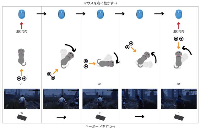 マウスとキーボードの動作とキャラクターの向き
